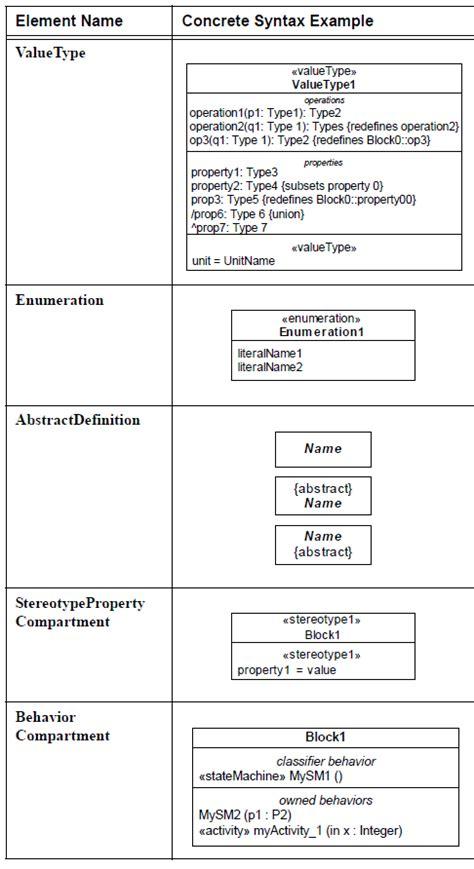 comment faire un diagramme de définition de bloc sysml urbanisation si modelisation metier processus