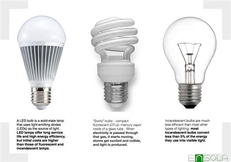 led light bulbs compared to incandescent july 2013 ensola