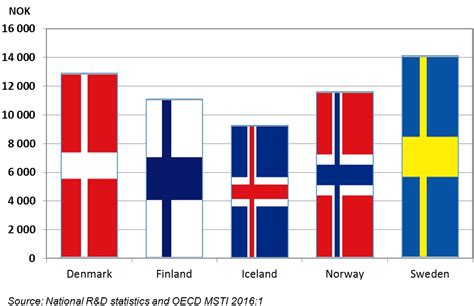 Mba In Scandinavian Countries by Newsletters On Nordic R D Statistics Nifu
