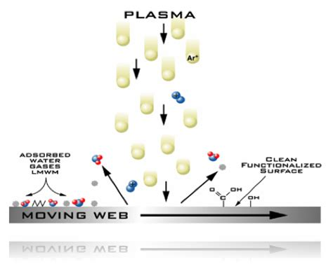 what is cleaning what is plasma and how does plasma treatment work 合丰机械
