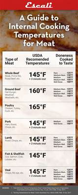 best 25 turkey cooking chart ideas on pinterest turkey