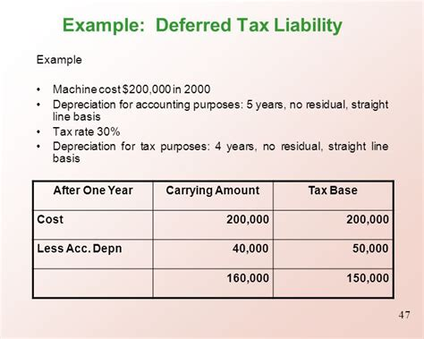 deferred tax calculation template topic 9 accounting for income taxes ppt