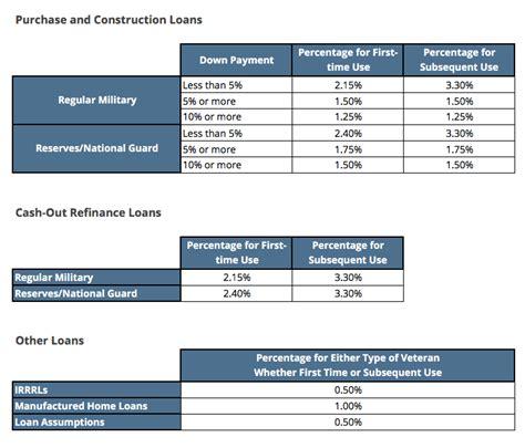 va home loan funding fee home review