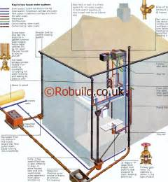 central heating boilers plumbing and drains systems