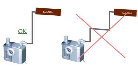 comment installer un sanibroyeur 4155 wc sanibroyeur fonctionnement obasinc