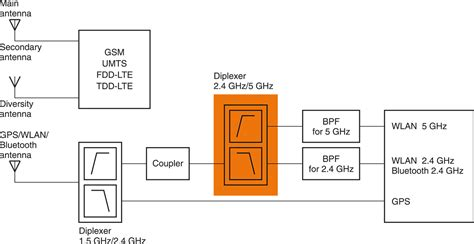 pcb design jobs texas multilayer diplexers for wlan and bluetooth in smartphones