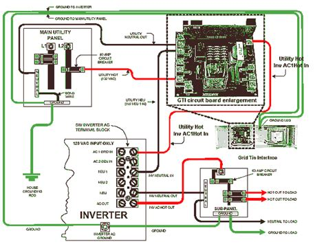 xantrex gti grid tie interface for sw inverter