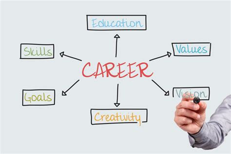 career coach how to plan your career and land your books career coaching executive resume services