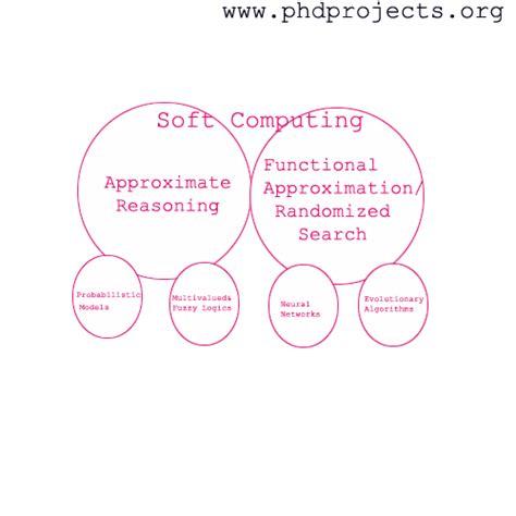 computing dissertation topics distributed computing thesis topics
