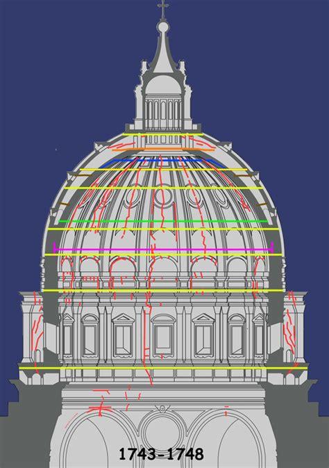 cupola san pietro cupola di san pietro esempio eccellente arketipo