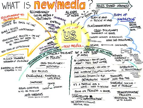 Records Media Nmc Commission On Standards And Excellence Defining New Media
