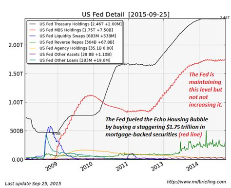 echo housing charles hugh smith blog the echo bubble in housing is