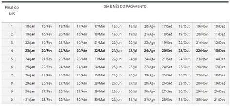 tabela bolsa familia 2017 calend 193 rio bolsa fam 205 lia 2018 datas de pagamento e