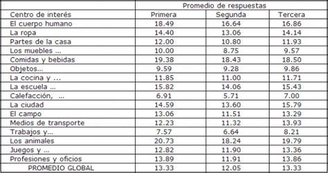 lista de los oficios disponibilidad l 233 xica de los estudiantes hispanos de