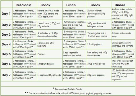 Detox Diet Plan Delivered by 7 Day Meal Plan Herbalife Diet Plan Reviews Health