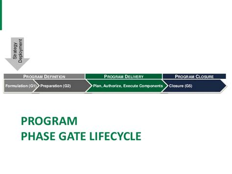 g2 program phase gate template clean
