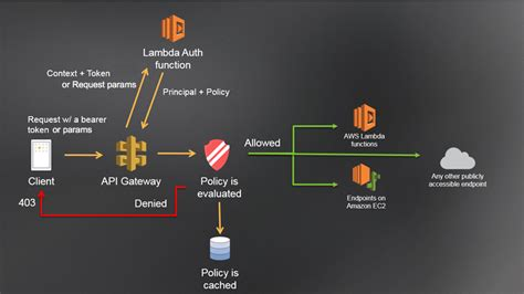amazon s3 adalah accessing amazon aws s3 using api gateway with custom
