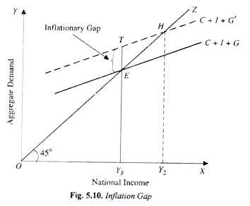 diagram of inflationary gap the concept of inflationary and deflationary gaps