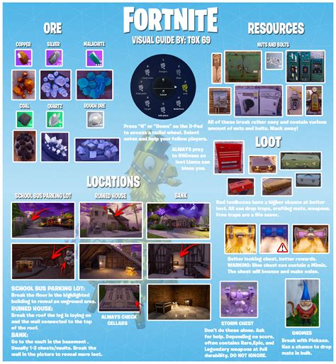 Fortnite: Where to Get the Best Loot