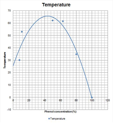 phenol water phase diagram physical pharmacy lab report 12 13 practical 2 phase