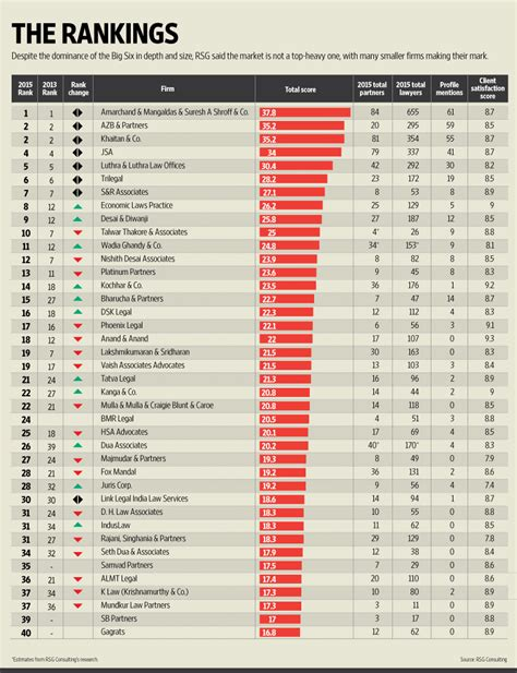 Boston College Mba Ranking 2015 by Top 10 Consulting Firms Autos Post