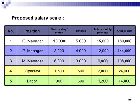 salary structure template feasibility studies