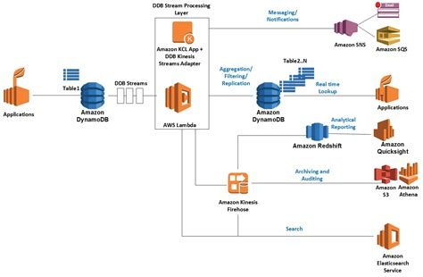 design pattern database dynamodb streams use cases and design patterns aws