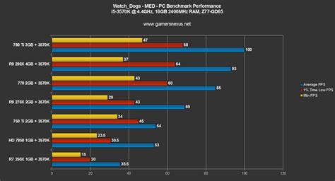 bench mark pc watch dogs pc gpu benchmark gtx 750 ti r9 270x gtx 770 gtx 780 ti more gamersnexus