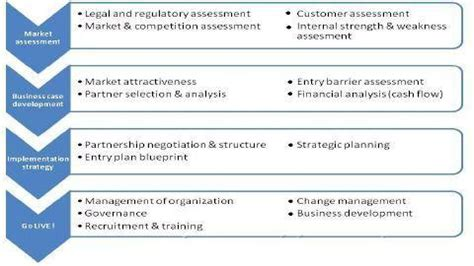 negotiation strategy template mckinsey international business market entry strategies