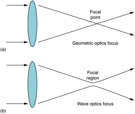 waves in focal regions propagation diffraction and focusing of light sound and water waves series in optics and optoelectronics books limits of resolution the rayleigh criterion college physics