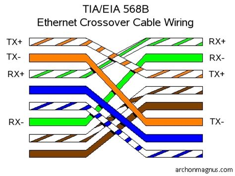 archon s site how to build a crossover cable