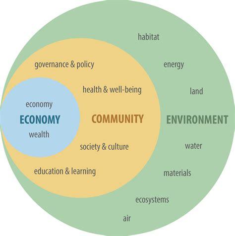 design community environment inc community 20 20 burlingtongreen
