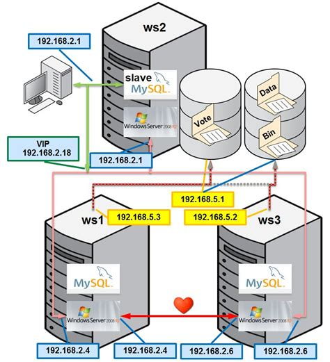 clustering in sql server 2008 with diagram mysql with windows server 2008 r2 failover clustering