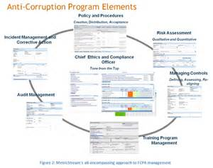 anti corruption policy template 13 corruption risk assessment template fraud corruption