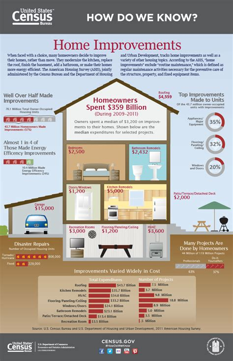 home improvement how americans modernize their homes