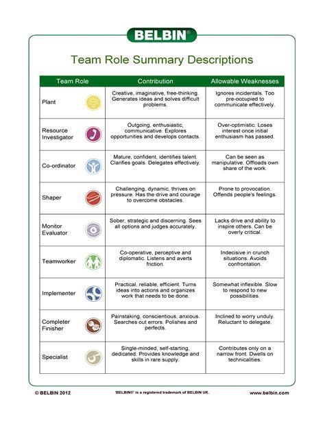 9 roles of individuals on teams artsfwdartsfwd
