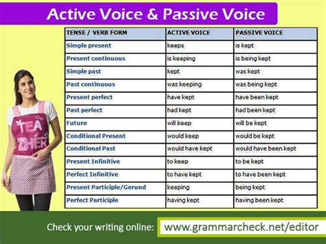 linguistic pattern of active and passive voice english grammar more exles on active voice and