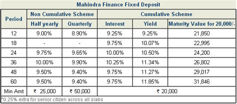 mahindra fainance mahindra finance fixed deposit