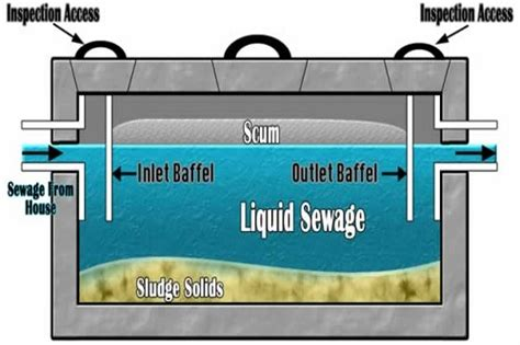 Septic Tank Plumbing Diagram by Septic Tank Diagram Septic Free Engine Image For