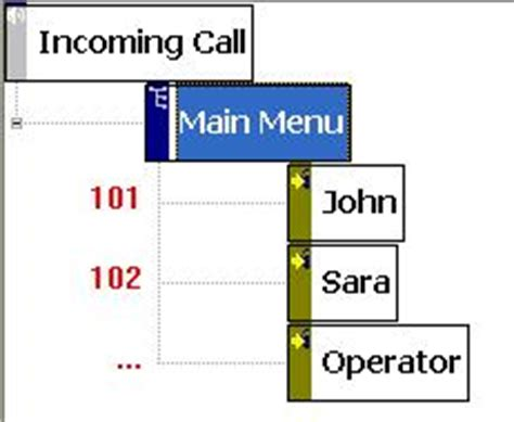 call flow diagram template ivr call flow voicent