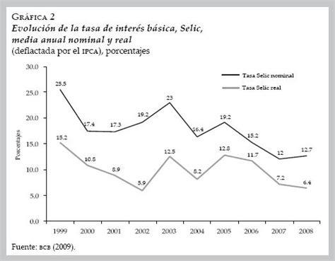 tasa efectiva brasil 2015 tasa de interes efectiva promedio ponderada tiiecommx el r