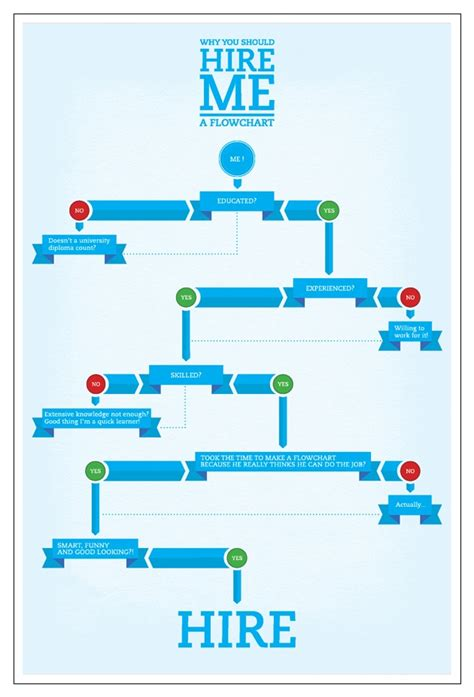 cool flowcharts 12 best images about flow diagrams on