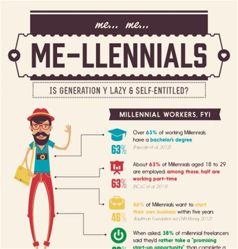 Job Based Resume by Generation Y Infographic Archives E Learning Infographics