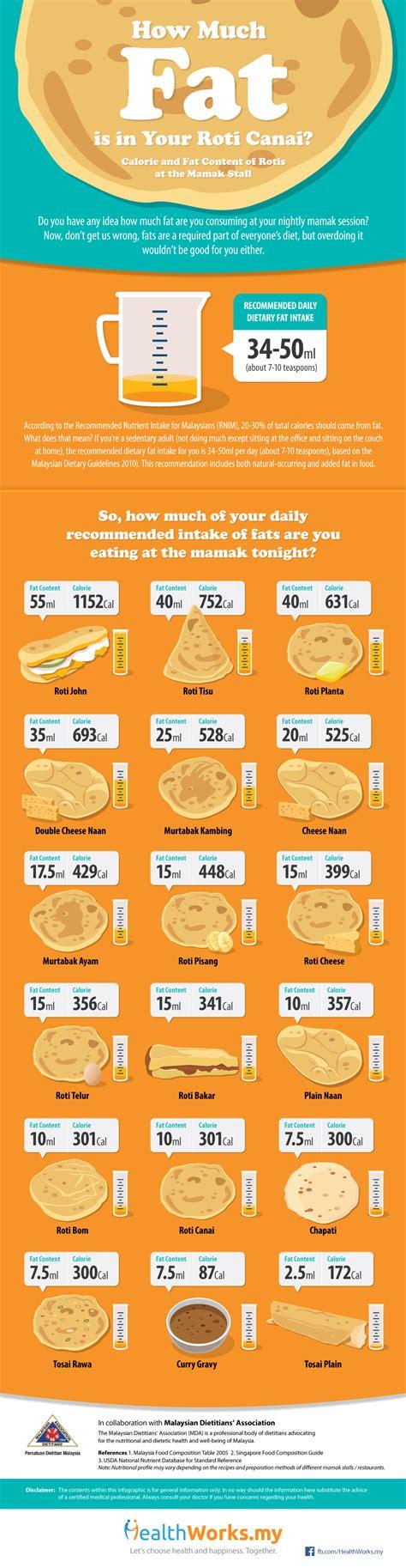 infographic   fat    roti canai calories