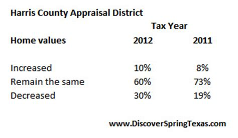 Harris County Property Records Appraisal District Bexar County Appraisal District