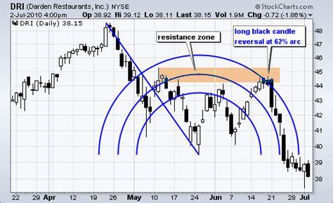 fibonacci and chart pattern trading tools fibonacci arcs chartschool