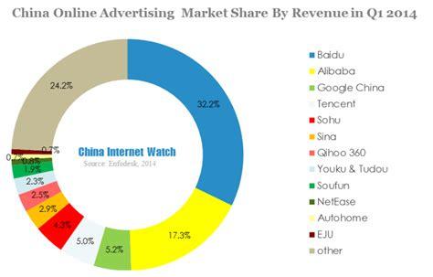 alibaba market baidu and alibaba dominate china online advertising market