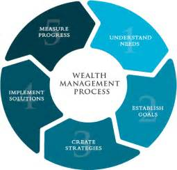 Wealth Management Wealth Management Pathlight Investors