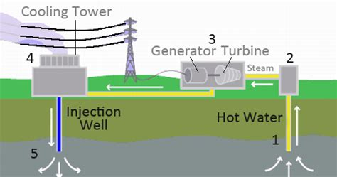 diagram of how geothermal energy works mechanical technology geothermal energy