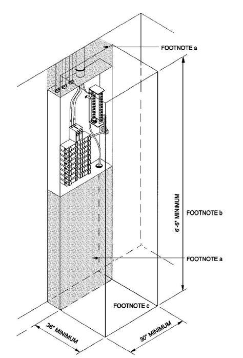 nec breaker box wiring gfi breaker wiring elsavadorla